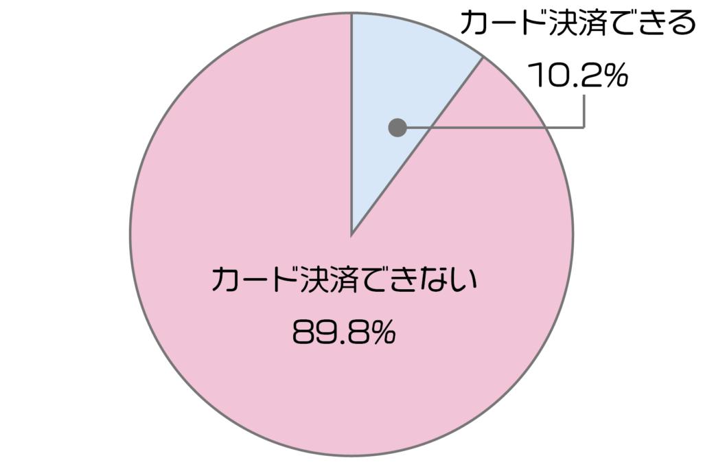 モバイル決済普及率