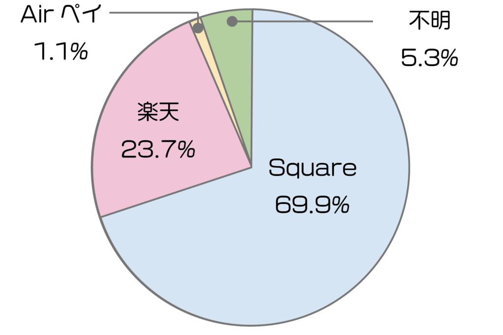 モバイル決済サービス内訳